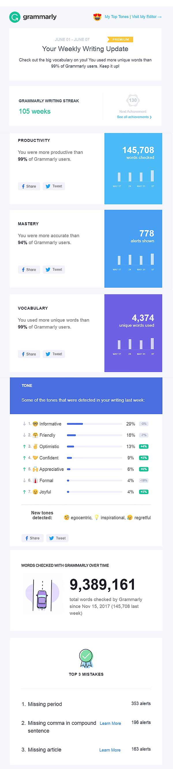 grammarly-insights-weekly-writing-report